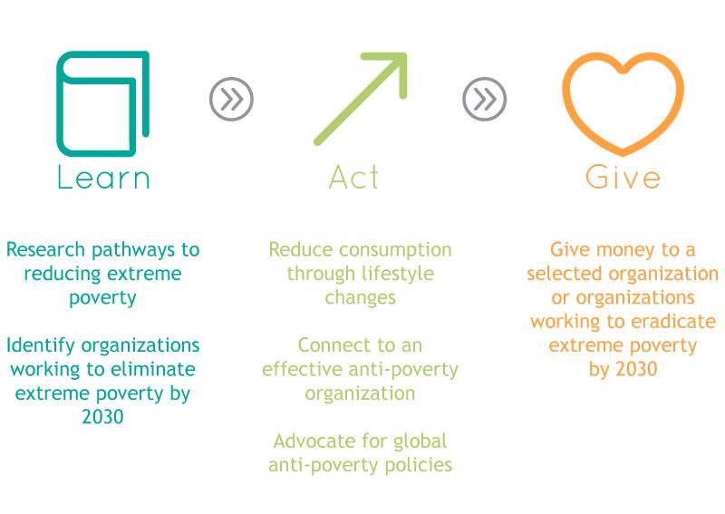 actionmodel-poverty